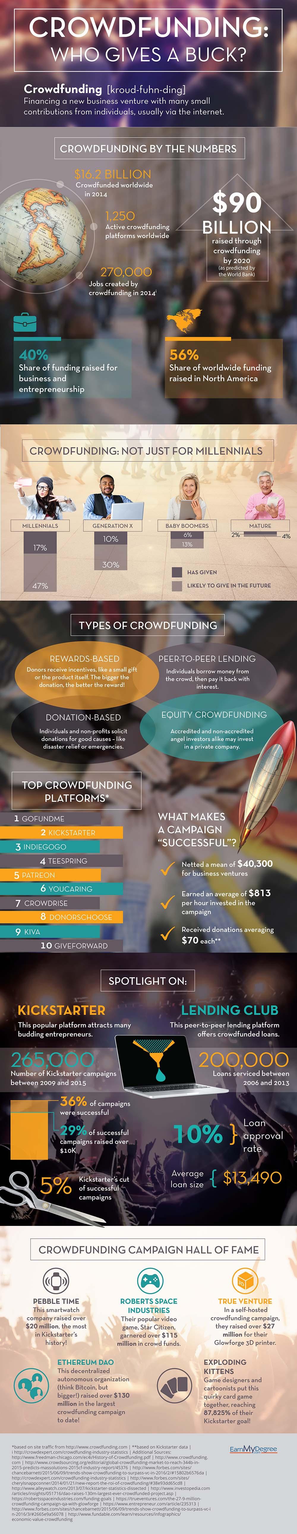 Crowdfunding inforgraphic