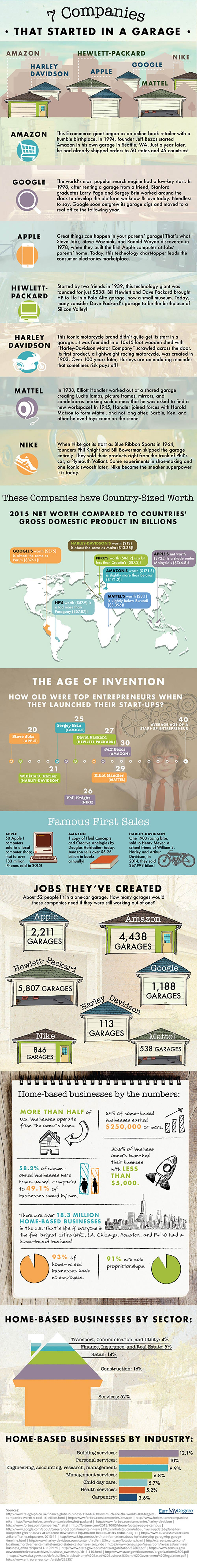famous businesses that started in garages inforgraphic