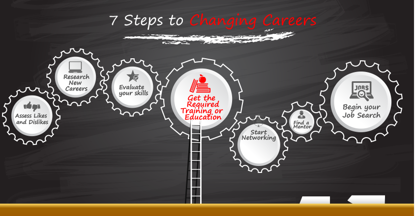want to change careers