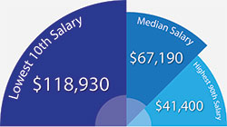 Average Accountant Salary - 2015