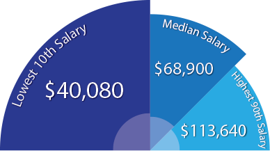 Average Salary for a Psychologist or Counselor