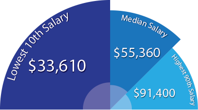 Average Forensic Science Technician Salary