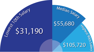 Average salary for a Public Relations Specialist