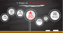 7 Steps to Changing Careers